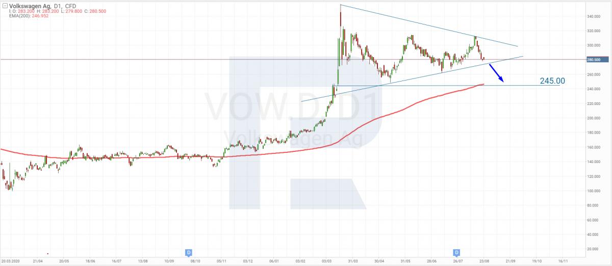 Технический анализ акций Volkswagen AG на 23.08.2021