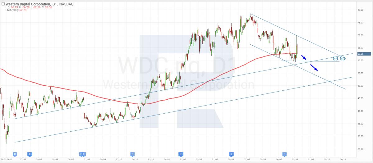Технический анализ акций Western Digital на 27.08.2021