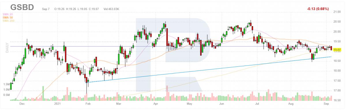 График акций Goldman Sachs BDC, Inc.