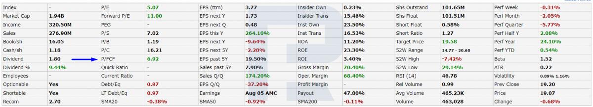 Показатели мультипликатора P/CF Goldman Sachs BDC, Inc.