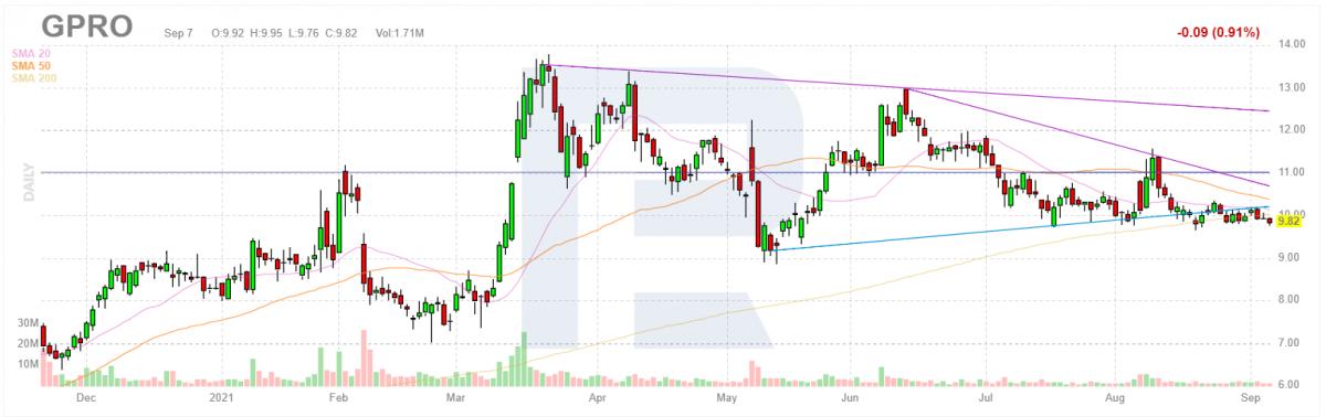 График акций GoPro Inc.