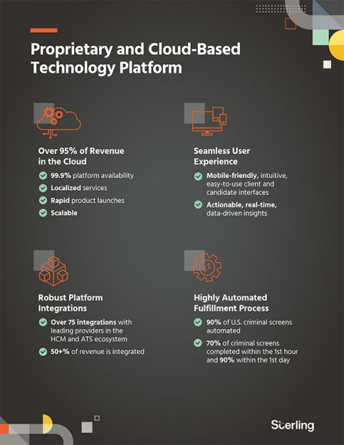 Преимущества облачной платформы Sterling Check Corp.