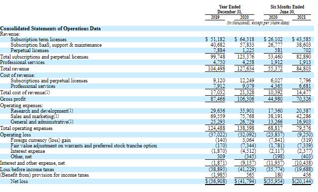 Финансовые показатели ForgeRock (часть 1)