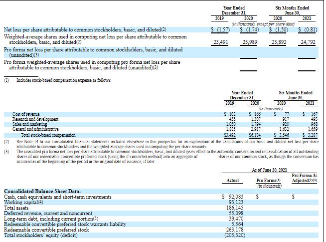 Финансовые показатели ForgeRock (часть 2)