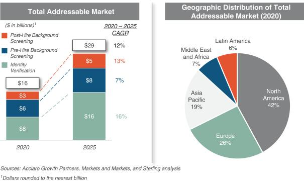 Графики адресного рынка компании Sterling Check Corp.