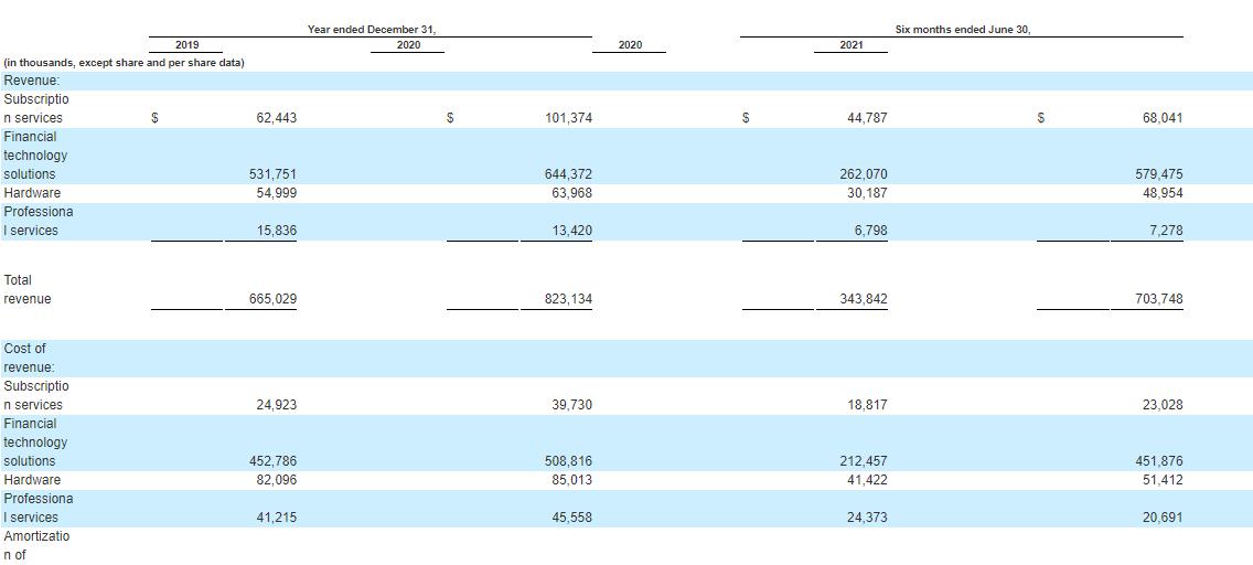 Финансовые показатели Toast Inc.