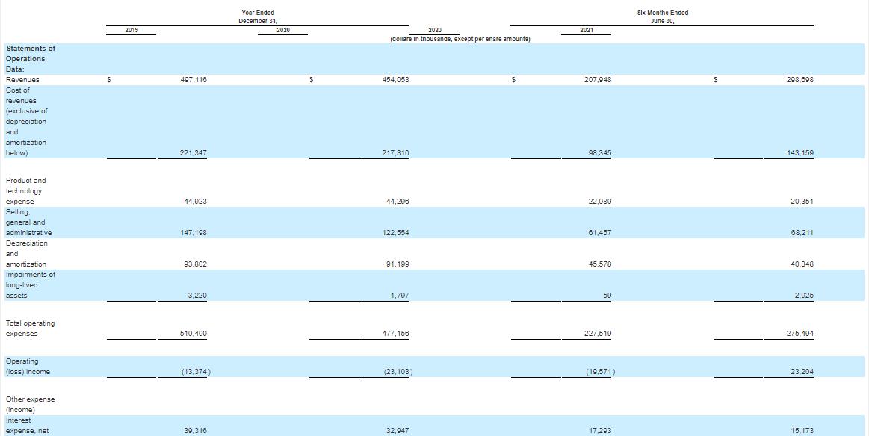 Финансовые показатели компании Sterling Check Corp.