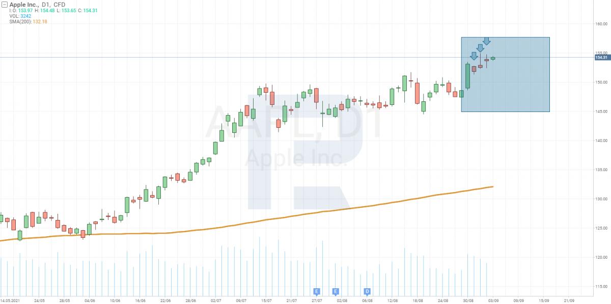Технический анализ акций Apple