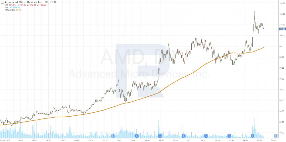 График акций Advanced Micro Devices, Inc. (NASDAQ: AMD).