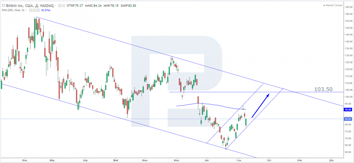 Технический анализ акций Bilibili на 10.09.2021