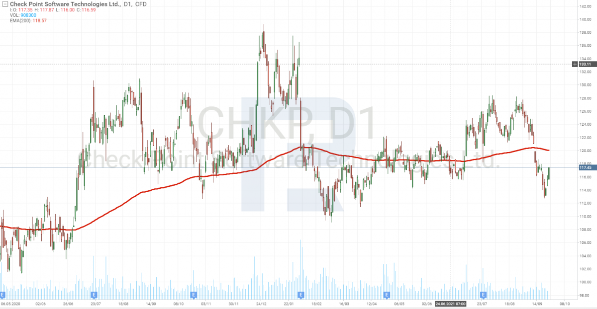 График акций компании Check Point Software Technologies Ltd. (NASDAQ: CHKP).