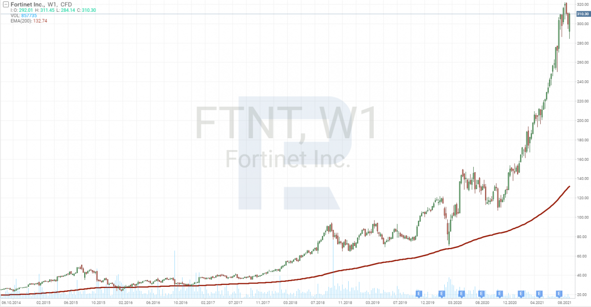 График акций компании Fortinet (NASDAQ: FTNT).
