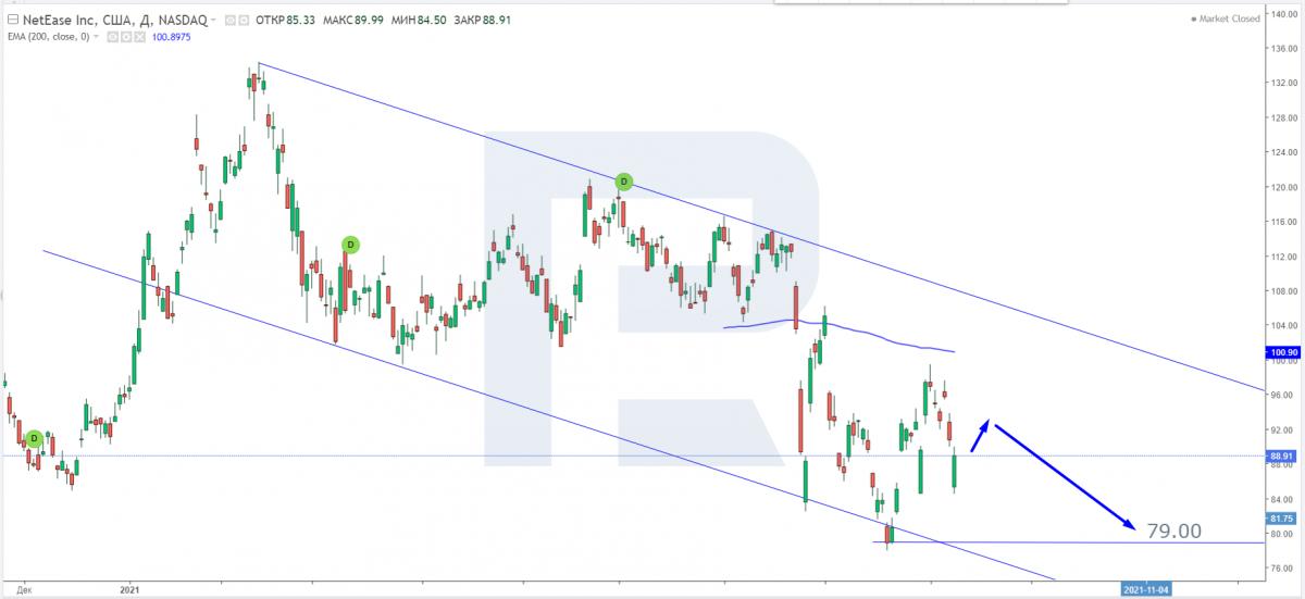 Технический анализ акций NetEase на 10.09.2021