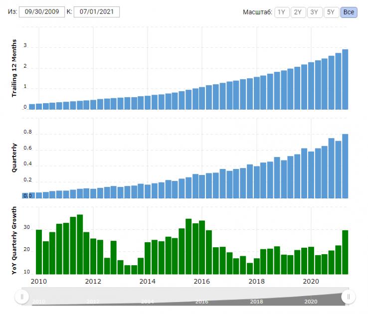 График роста доходов компании Fortinet.