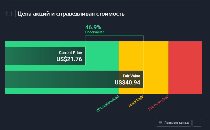 Цена акций SunPower и их справедливая стоимость.