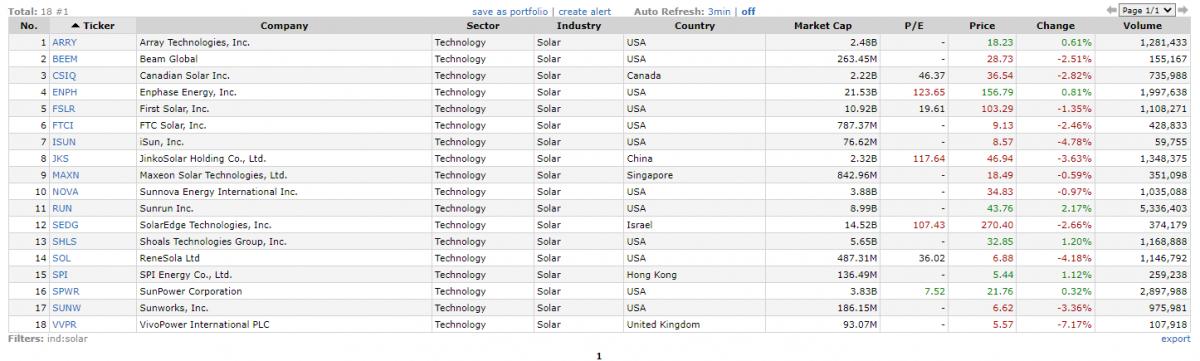 Список публичных компаний США из сектора солнечной энергетики.