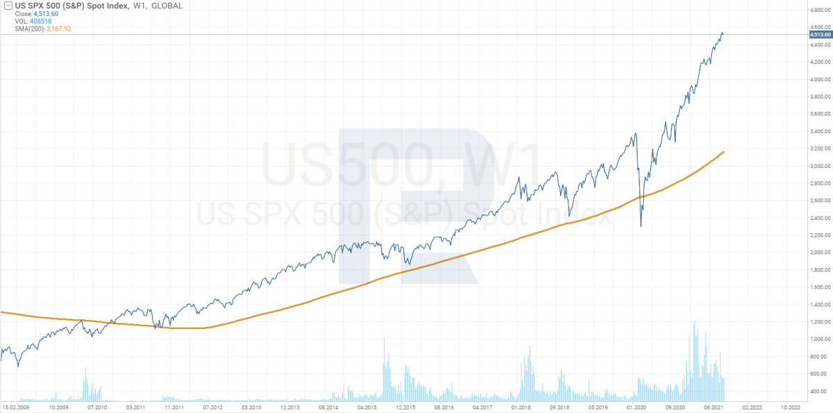 График индекса S&P 500 с 2009 по 2021 год.