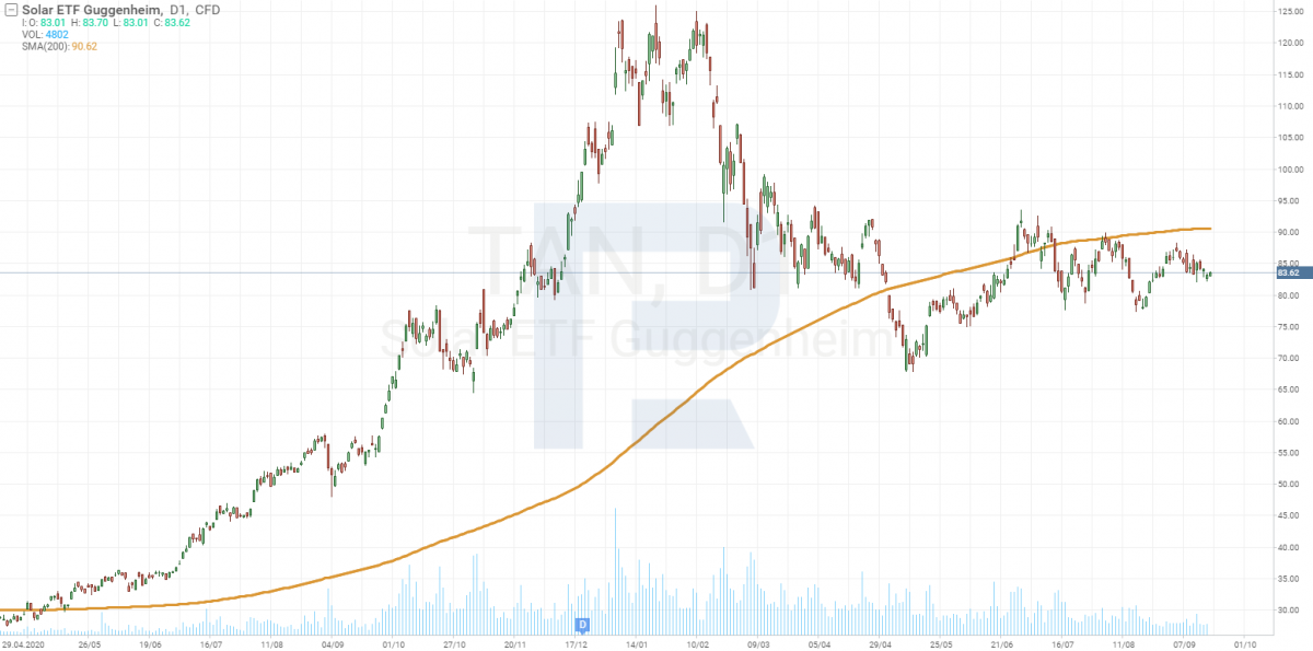 График Invesco Solar ETF (NYSE: TAN).