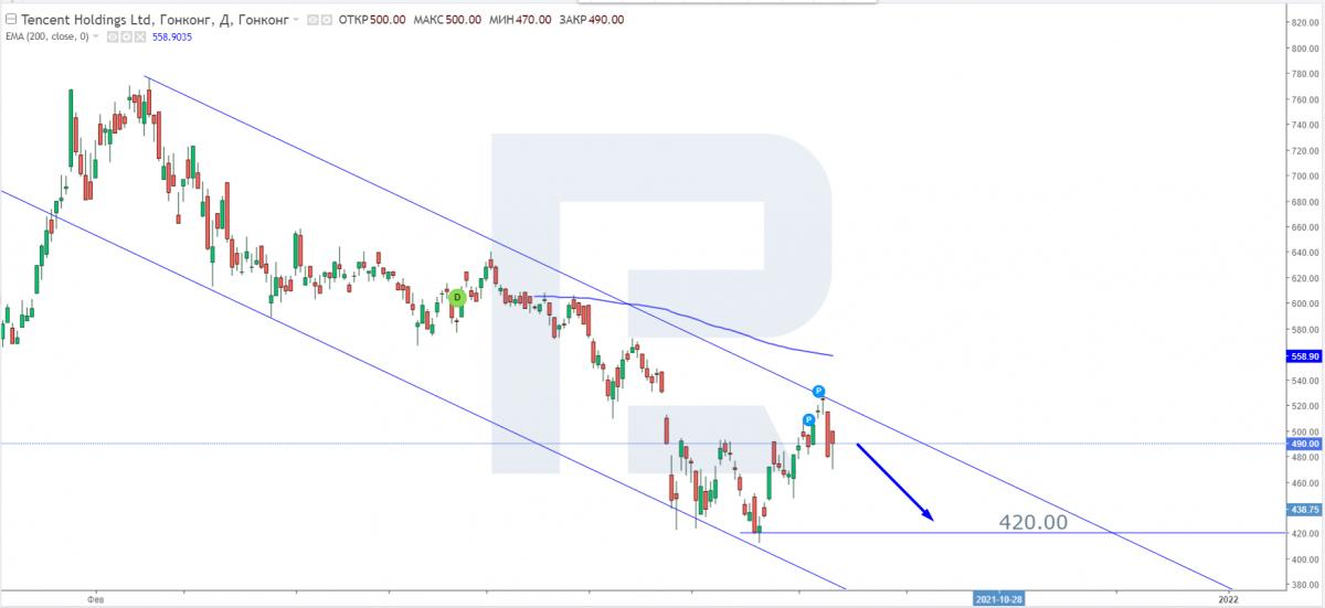 Технический анализ акций Tencent на 10.09.2021