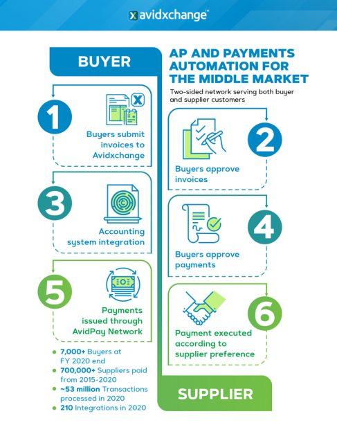 Схема работы платформы AvidXchange Inc.