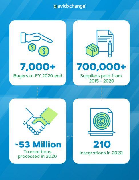 Основные бизнес-показатели AvidXchange Inc.