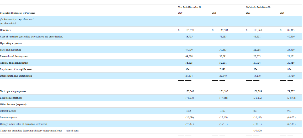Основные финансовые показатели AvidXchange Inc.