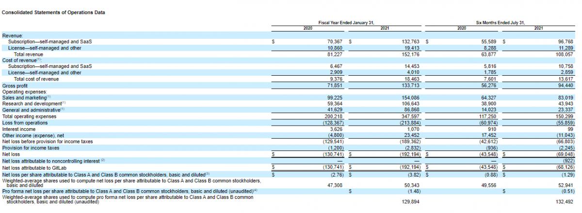 Основные финансовые показатели компании GitLab.