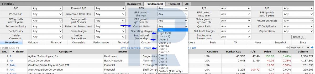 Как найти показатель Current Ratio в скринере на finviz.
