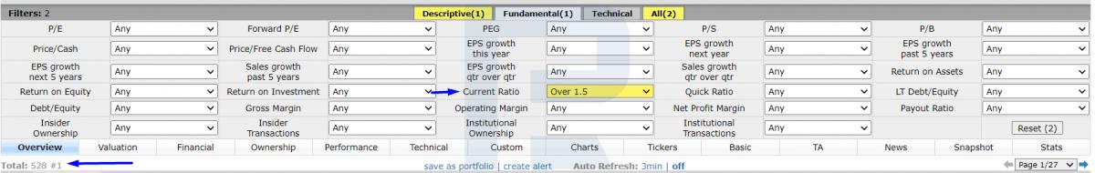 Сокращаем выборку акций с помощью значений Current Ratio.