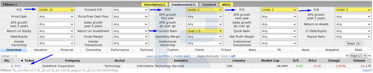 Сокращаем выборку акций с помощью мультипликаторов P/E, P/S, P/B и PEG.