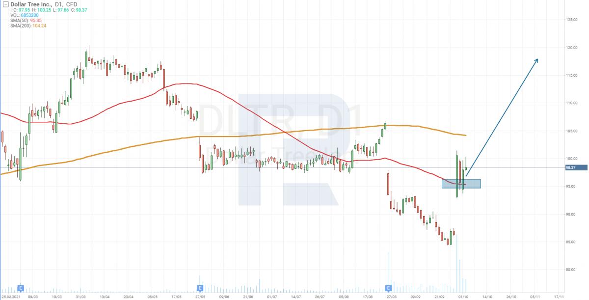 Технический анализ акций Dollar Tree (NASDAQ: DLTR).