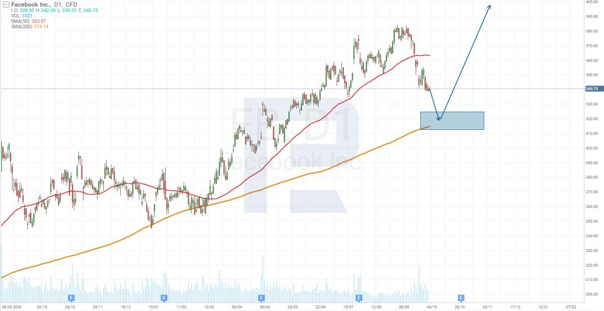 Технический анализ акций Facebook (NASDAQ: FB).
