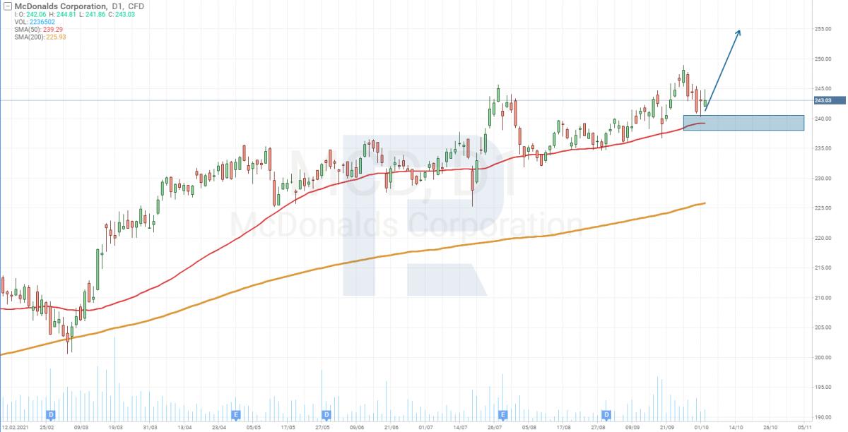 Технический анализ акций McDonald's (NYSE: MCD).