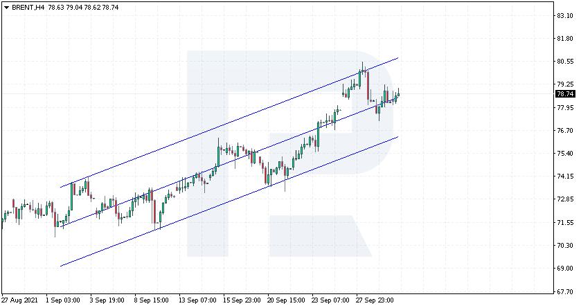 Канал линейной регрессии на графике нефти.
