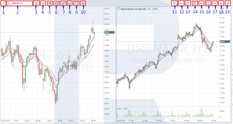 Настройка графиков в платформе R StocksTrader.