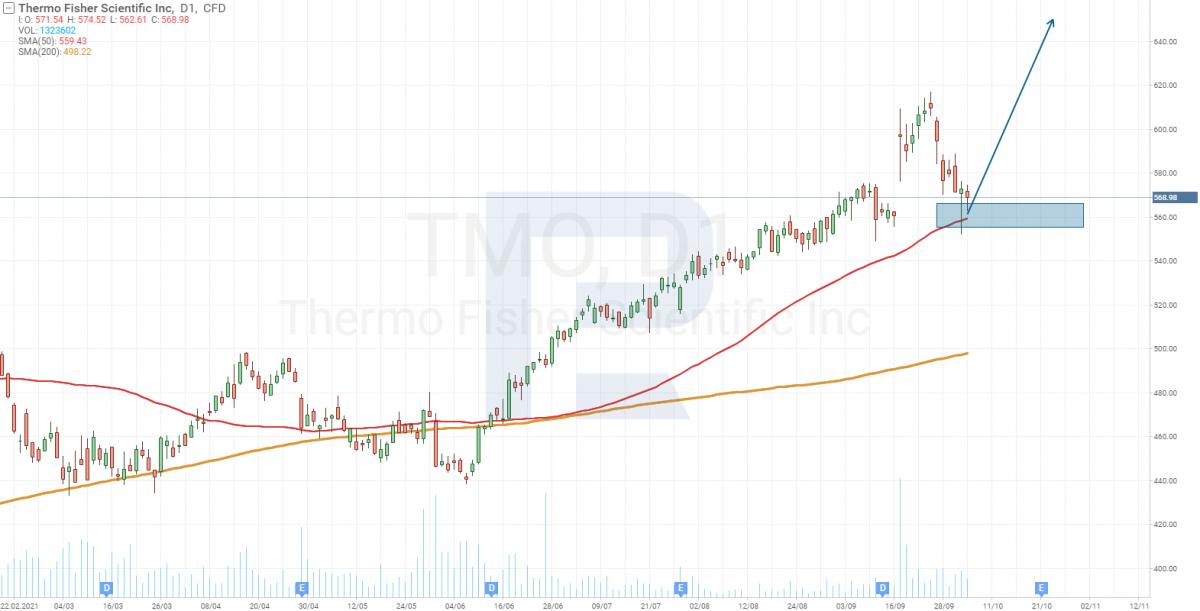 Технический анализ акций Thermo Fisher (NYSE: TMO).