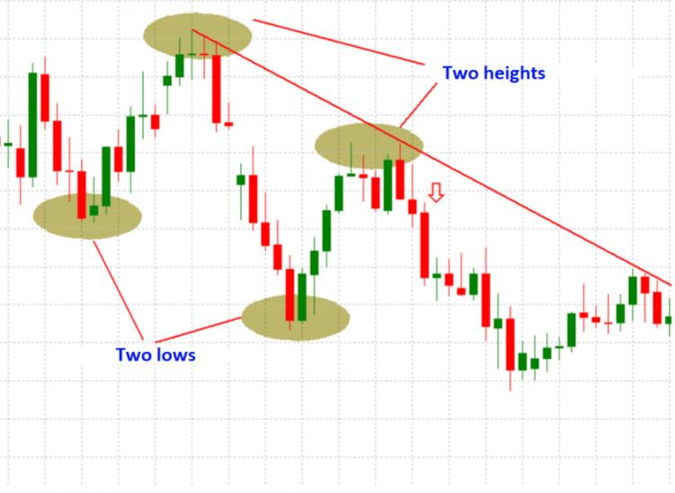 Приклад формування спадного тренду та побудови трендової лінії.