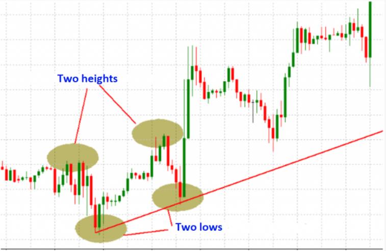 Приклад формування вихідного тренду та побудови трендової лінії.