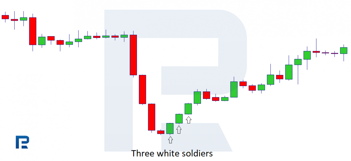 Патерн Три білих солдата