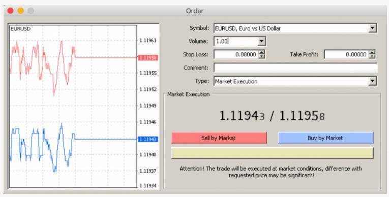 Приклад створення ордера в MetaTrader4
