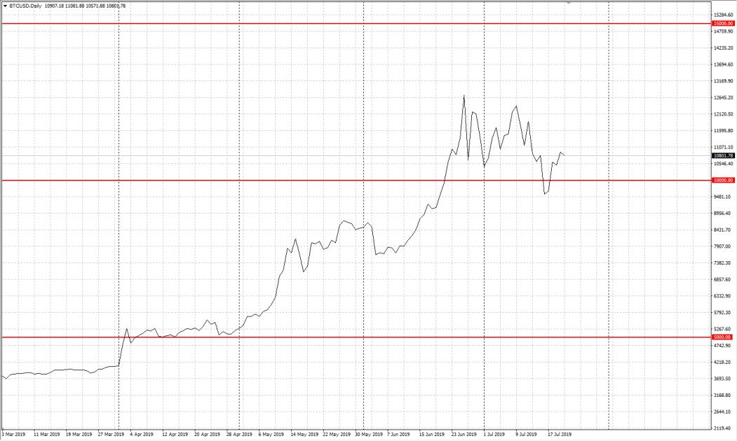 Лінійний графік (Line chart)