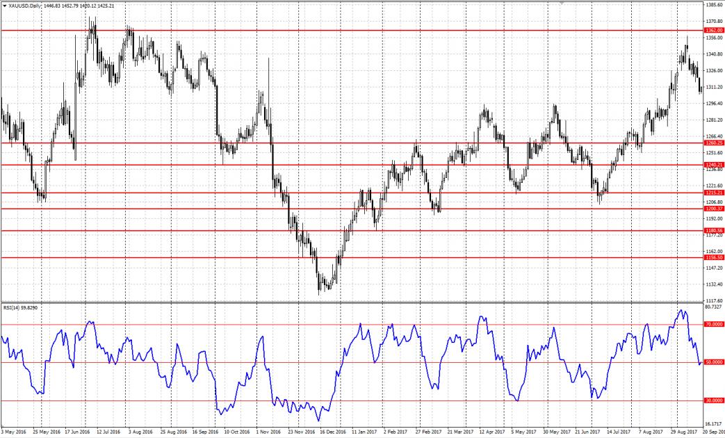 Індикатор Relative Strength Index (RSI)