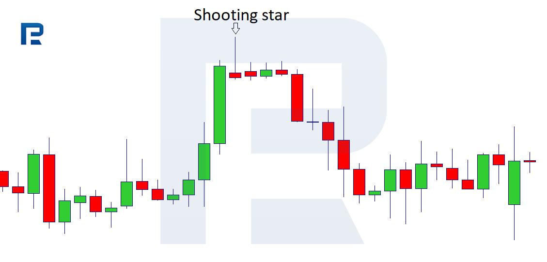 "Патерн ""Падаюча зірка"""