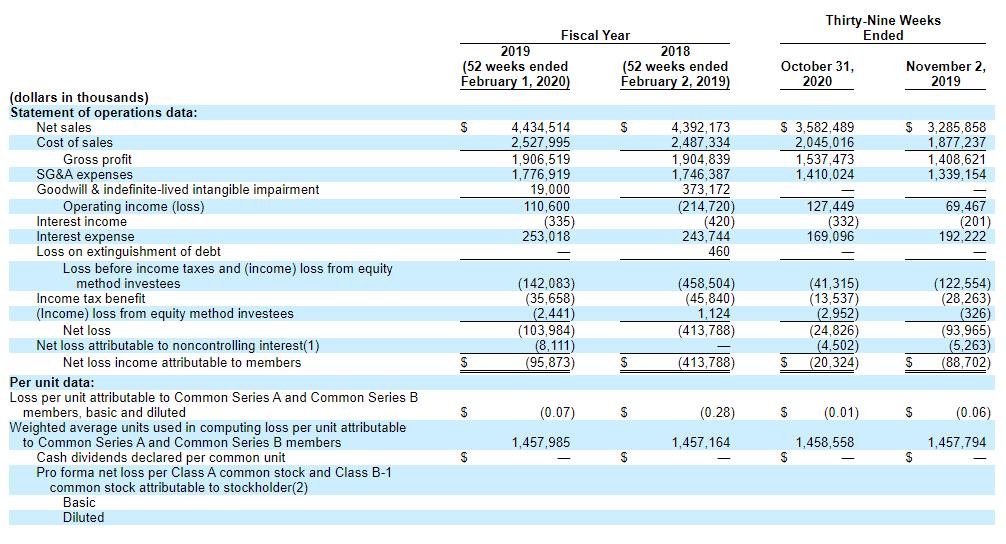 Фінансові показники компанії Petco
