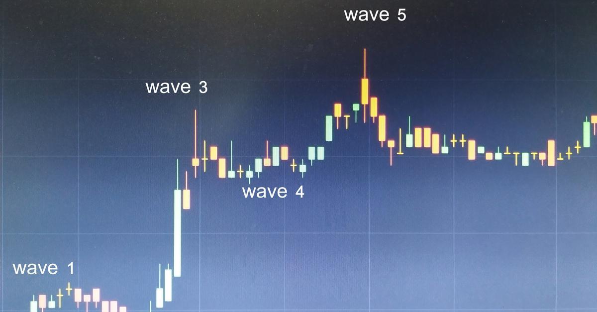 Практичне застосування Теорії Хвиль Елліотта в трейдингу