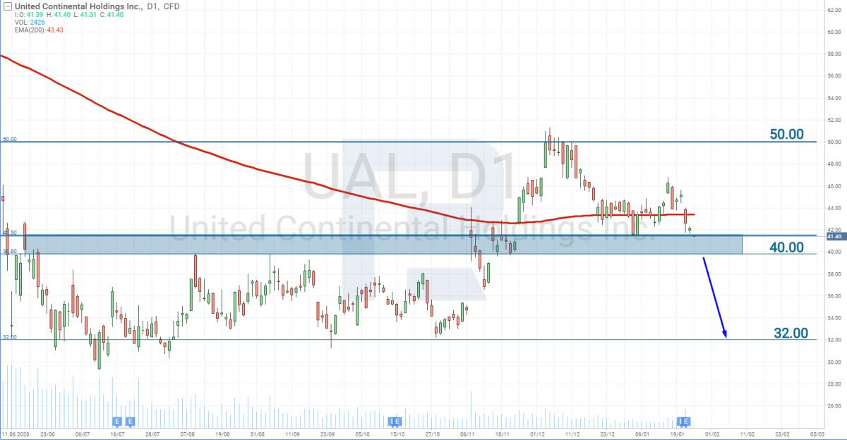 Графік акцій United Airlines (NASDAQ: UAL)