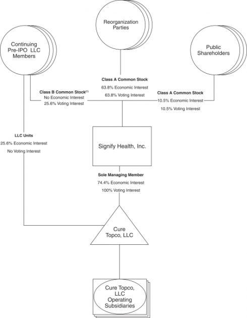 Структура компанії Signify Health після IPO