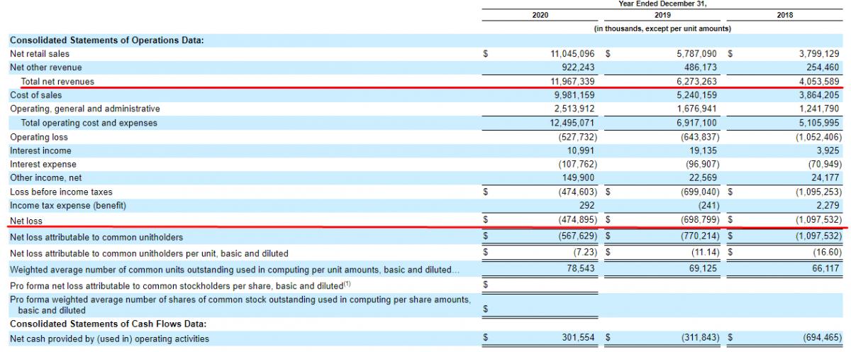 Фінансові показники компанії Coupang