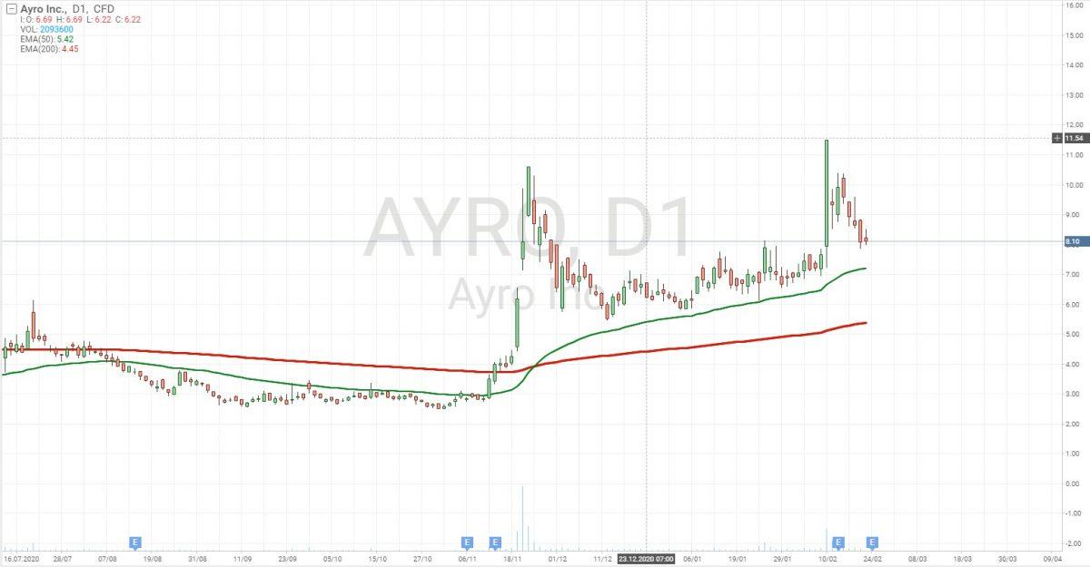 Графік акцій Ayro, Inc