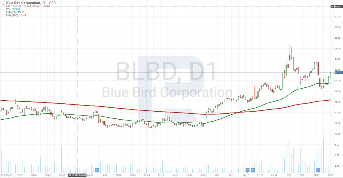 Графік акцій Blue Bird Corporation
